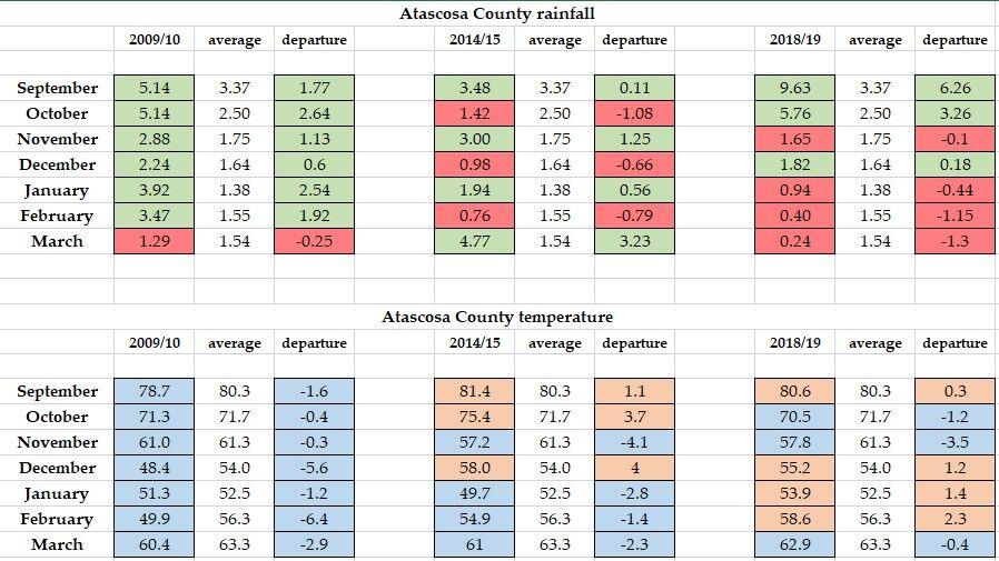 Atascosa County weather chart