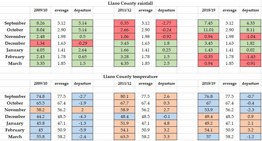 Llano County weather data