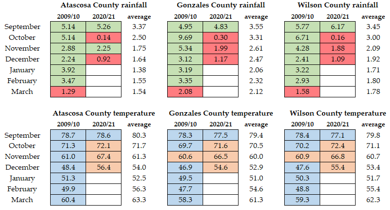 Rainfall and temperature data from South Texas for the 2010 and 2021 bluebonnet seasons.
